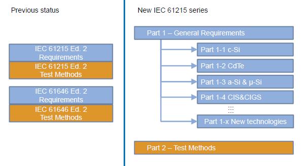 IEC61215 comparison.png